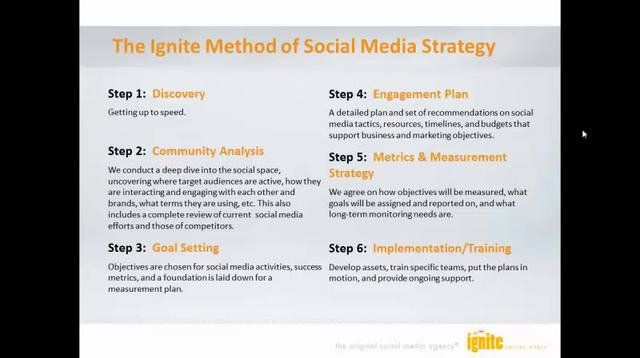 how to create a social media strategy presentation