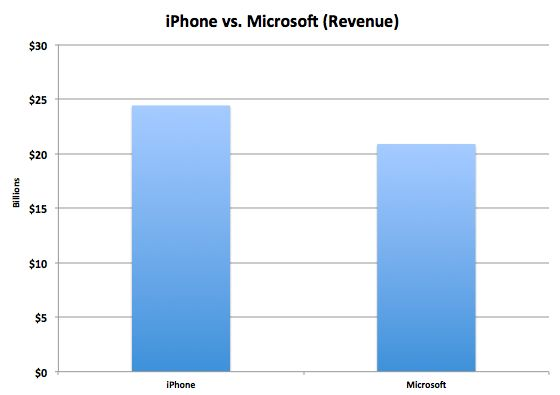 Apple Is Quietly Working To Destroy The iPhone……