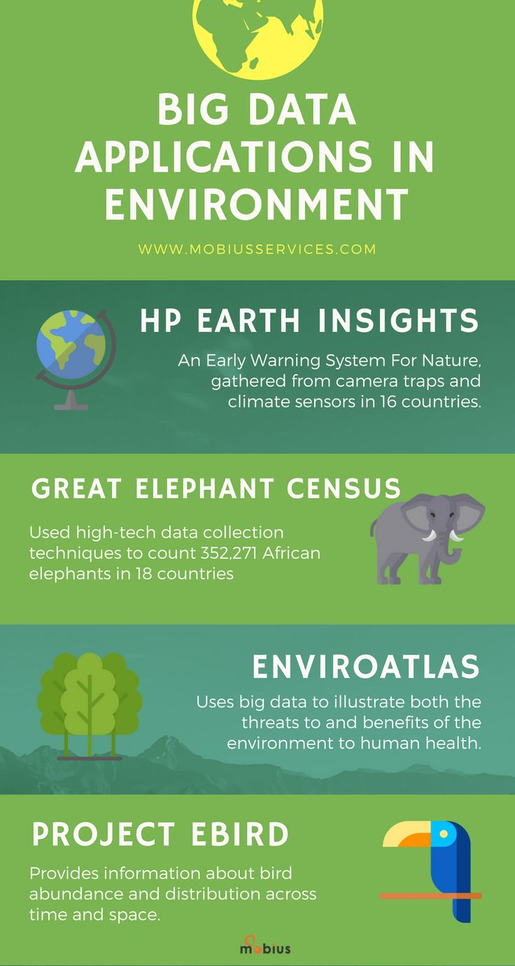 Here's how Big Data Helps Save the Earth!  #WorldEnvironmentDay #BigData #SaveEarth #elephants #birds #PlanetOrPlastic #datascience #AI #ML #DL #AR #VR #tech #innovation #peace #ecosystem #ecofriendly #ScienceNature #Earth #environment