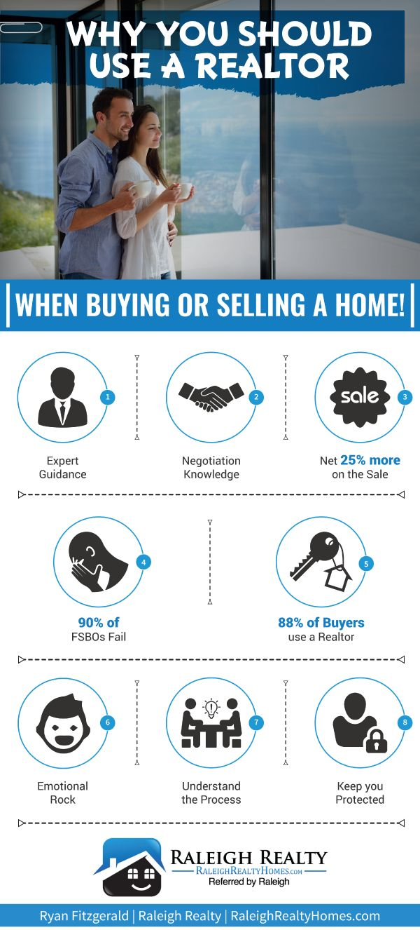 Should I use a Realtor when buying and selling real estate? For any buyer or seller, looking to buy a home, or sell a home - you should absolutely be using a Real Estate Agent to help with your transaction. A lot of FSBO (For Sale By Owner) will try to sell solo, and this is a BIG mistake!