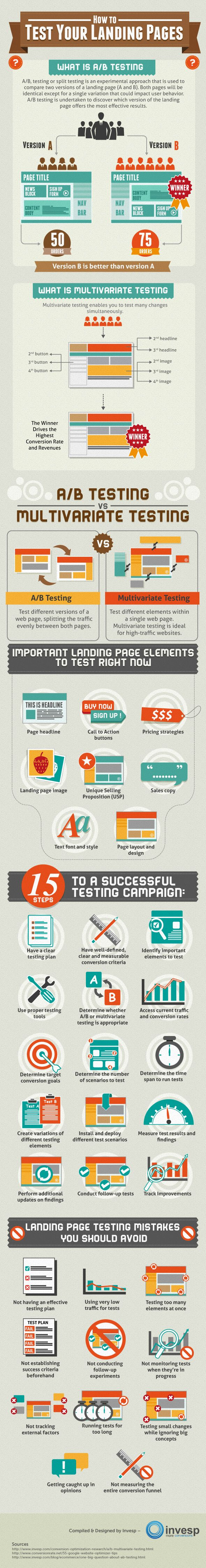 How to Test Your Landing Pages #Infographic