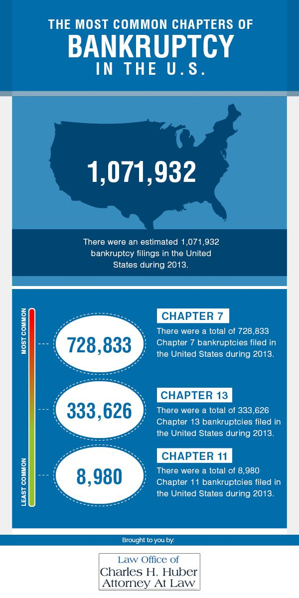 There were an estimated 1,071,932 bankruptcy filings in the United States during 2013. There were a total of 728,833 Chapter 7 bankruptcies filed in the United States during 2013. There were a total of 333,626 Chapter 13 bankruptcies filed in the United States during 2013. There were a total of 8,980 Chapter 11 bankruptcies filed in the United States during 2013. This infographic has been brought to you by the Law Office of Charles H. Huber, Attorney at Law, a St. Louis bankruptcy attorney.
