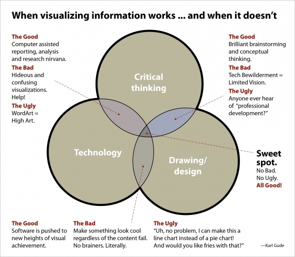 VennStorming: The Good, the Bad and the Ugly of Visual Storytelling