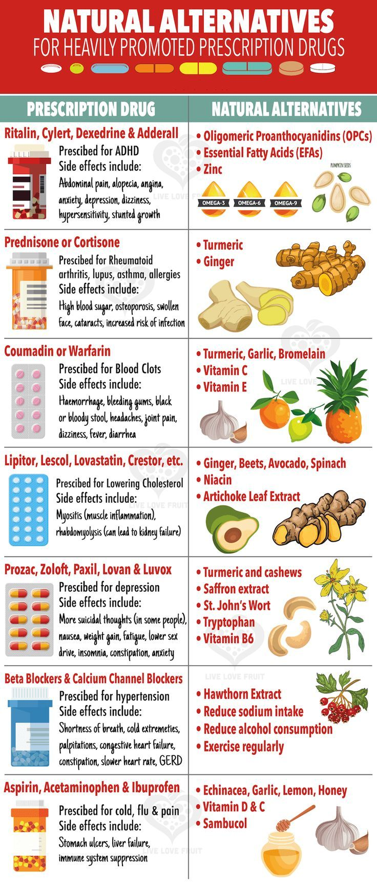 Blood Pressure And Cholesterol Tablets Side Effects Video Natural