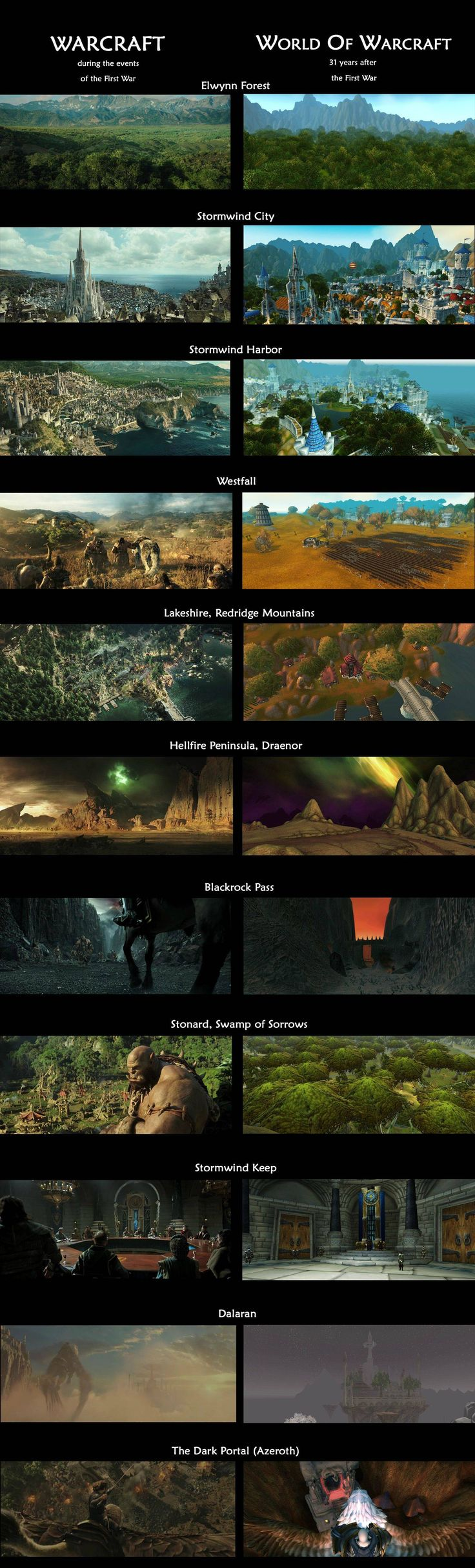 A comparison of (recognizable) shots from Warcraft (2016) and in-game screenshots from World of Warcraft.