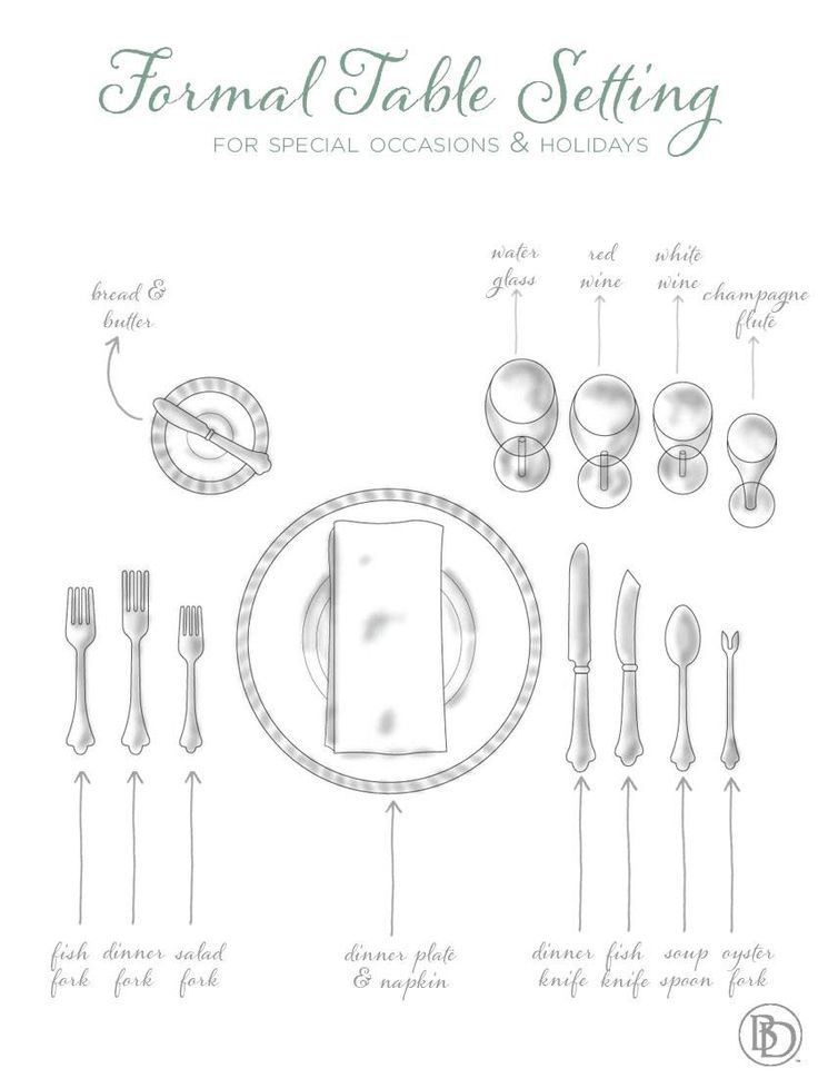 Guide to setting the table for formal occasions