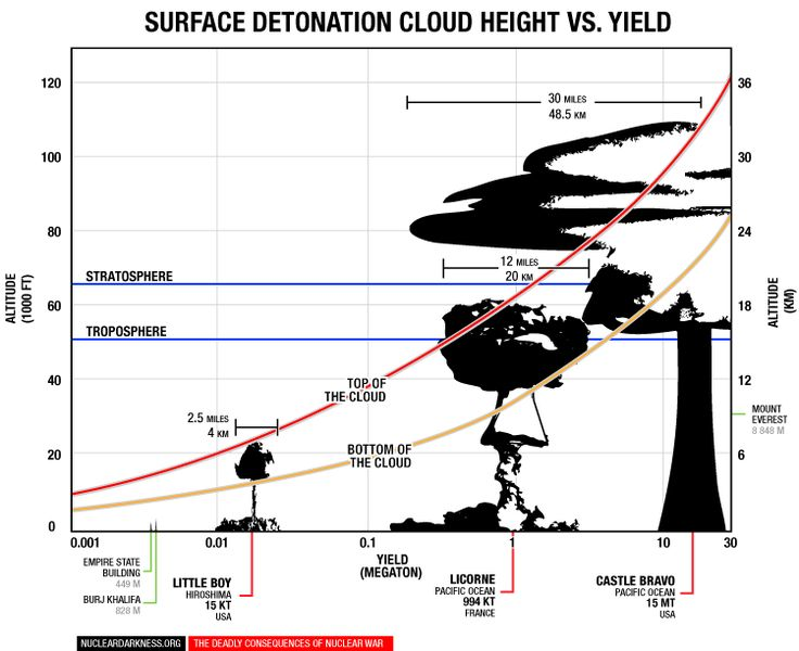 High-Yield vs. Low-Yield Nuclear Weapons | Nuclear Darkness & Nuclear Famine