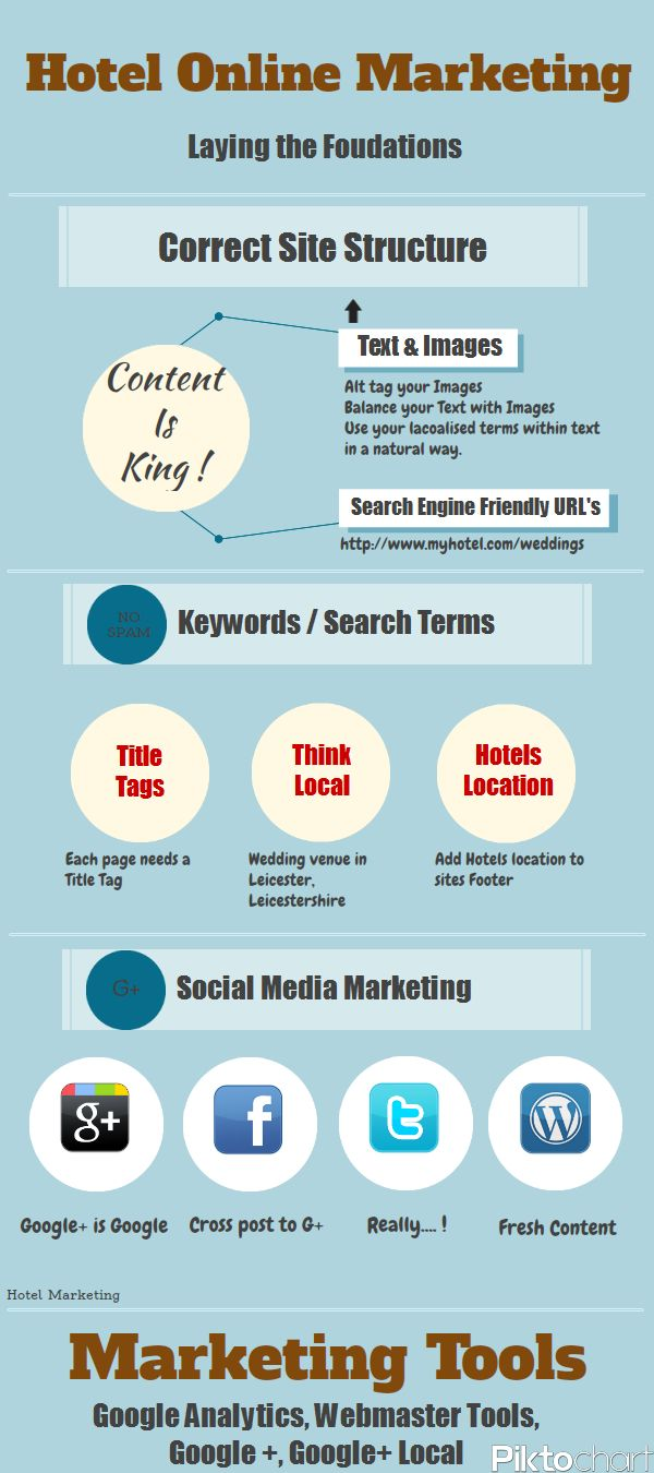 Hotel Online Marketing Infographic