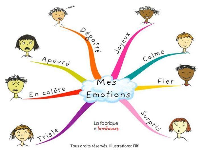 Les émotions sur carte mentale.