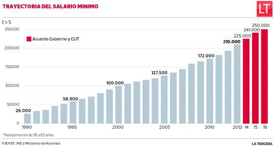 Salario mínimo llegará a $ 250 mil a enero de 2016, tras acuerdo plurianual. #Chile 2014