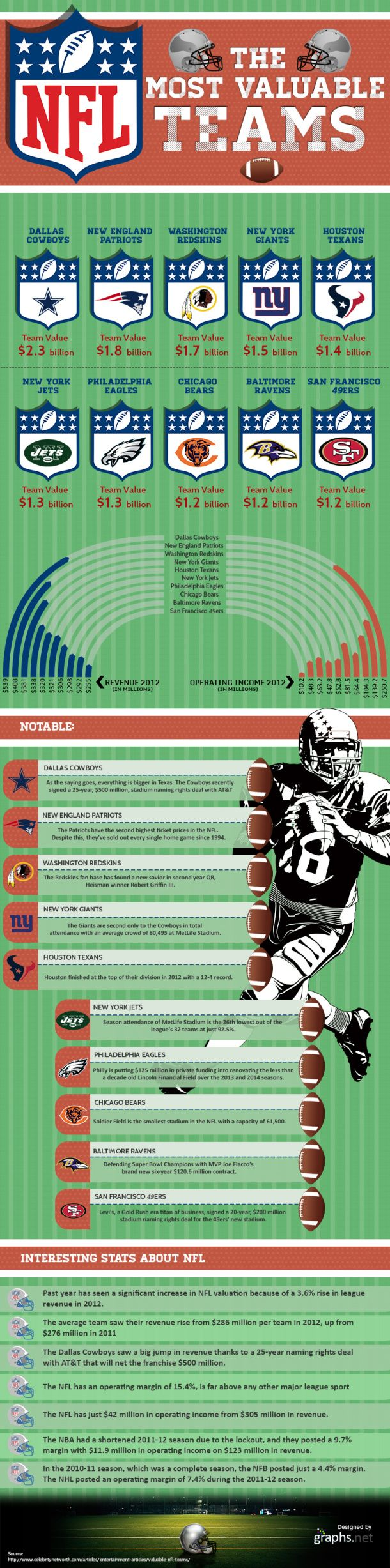 NFL: The Most Valuable Teams [INFOGRAPHIC] #NFL #valuable