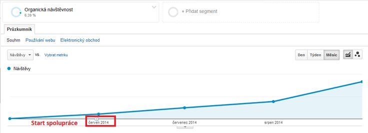 Graf Google Analytics. Vývoj organické návštěvnosti (z neplaceného vyhledávání Google a Seznam) webu www.pracicka.cz od června 2014 - startu spolupráce na SEO tohoto projektu. V Září byla návštěvnost z vyhledávačů téměř desetinásobná.
