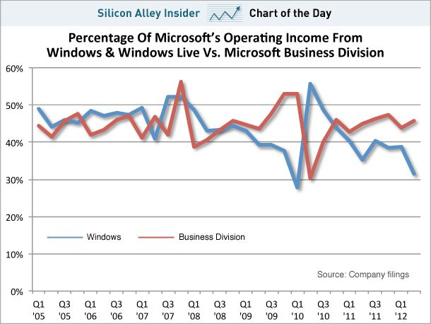Microsoft is catching up to market and finding out ways to be profitable. Interestingly, it baffles me as to why Office is not popularized as a cloud service like Google does with GDocs!!