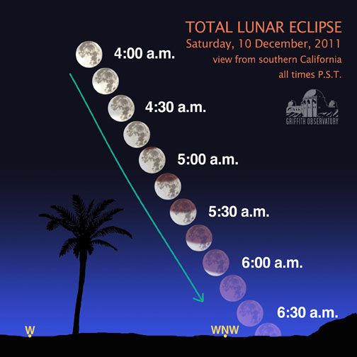 Mia- this is the eclipse of the moon, it is a sequence,it shows that the moon from a circle moon to crescent moon, it has a process, it look like decrease, and it is a transition.