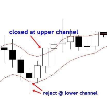 Impulse pullback forex strategy