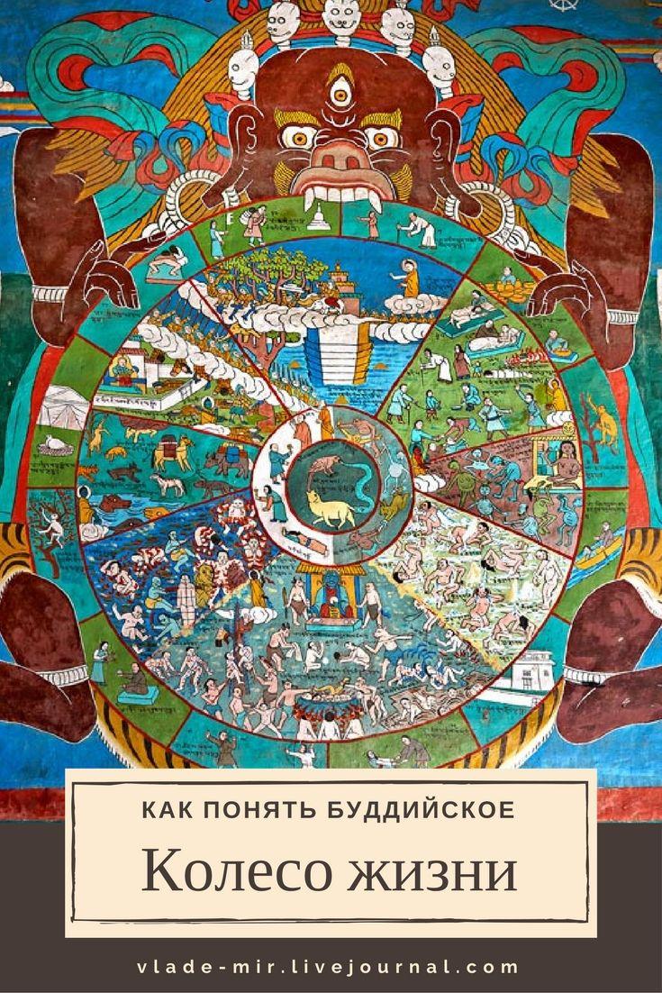 Что такое Бхавачакра или колесо жизни в буддизме #vladimirzhoga #тибет #буддизм