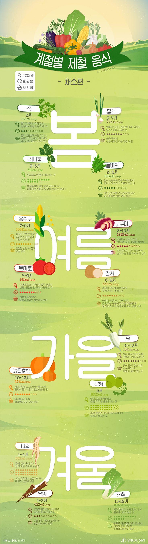"""""""오늘 뭐 먹지?"""" 적시적소 건강을 챙겨주는 제철 채소 [인포그래픽] #vegetables / #Infographic ⓒ 비주얼다이브 무단…"""