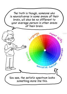The autism spectrum really looks something like this. #Autism #SpreadTheWord