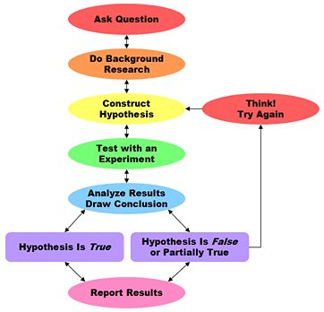 Steps of the Scientific Method  -Overview of the Scientific Method-  #scientificMethod #flowchart