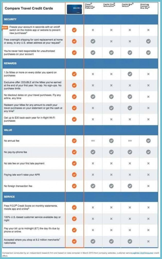 The Reasons Why We Love Credit Card Benefits Comparison Credit