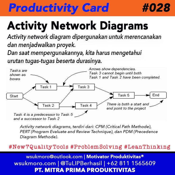 The 34 best productivity cards images on pinterest productivity productivity card no ccuart Images