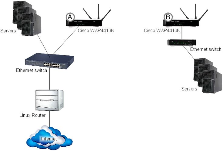 how to create lan network using wifi
