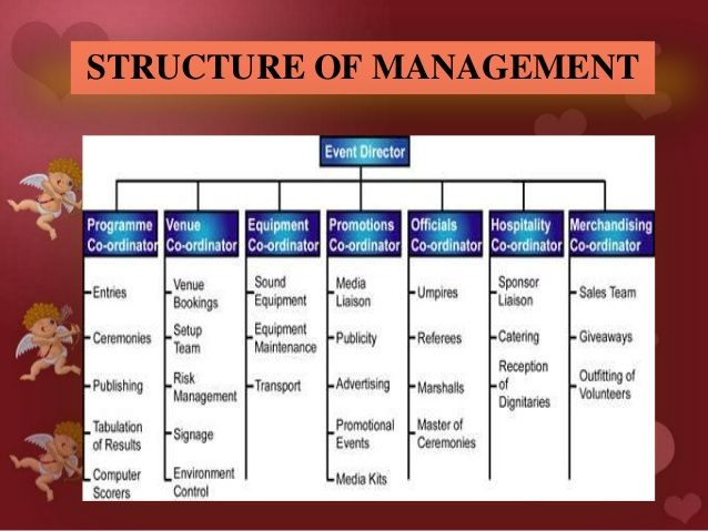 Event Company Organizational Chart Yahoo Image Search
