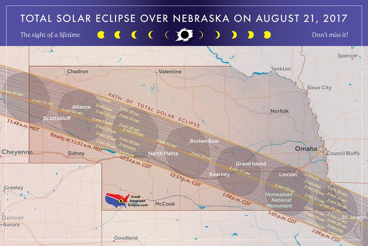 Nebraska is a great destination for eclipse chasers. Durations of over 2 minutes, 30 seconds can be found along with good weather statistics, as well as a good highway network in case relocation is necessary.