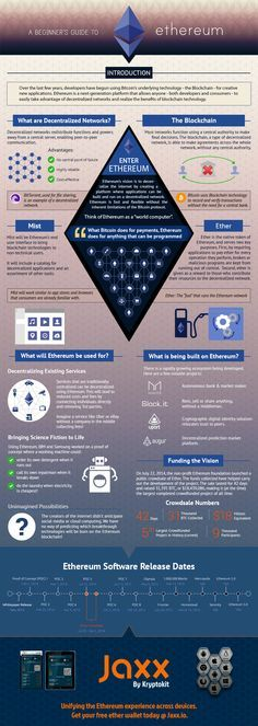 beginners guide - Ethereum infographic