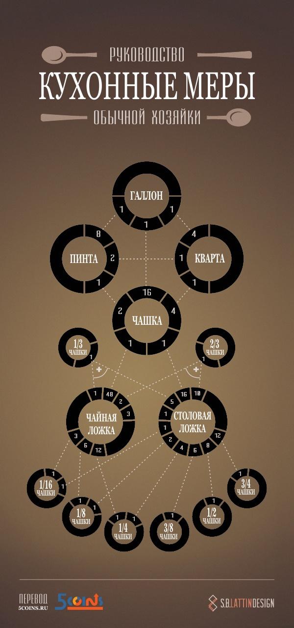 В одной столовой ложке — три чайных, а 16 столовых ложек хватит, чтобы наполнить чашку. Наглядный калькулятор кухонных мер для обычной хозяйки.#инфографика