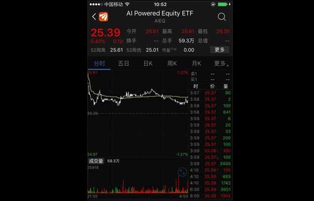 World's First Robotrader ETF Debuts, Outperforms Two Big US Stock Indexes