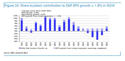 The Difference Between GAAP And Non-GAAP Q3 Earnings For The Dow Jones Was 25% - http://www.thefringenews.com/the-difference-between-gaap-and-non-gaap-q3-earnings-for-the-dow-jones-was-25/