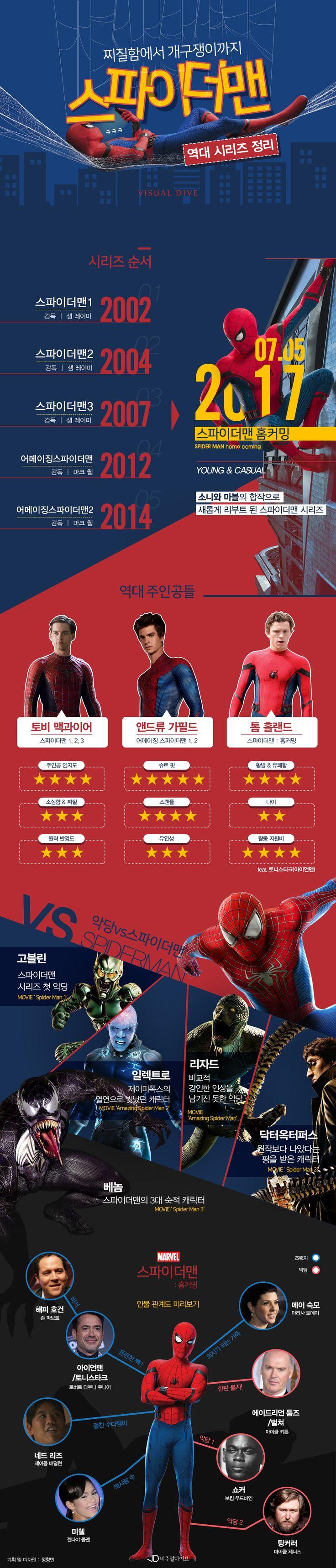 """""""찌질이에서 개구쟁이까지"""" 역대 스파이더맨 정리 [인포그래픽] #spiderman / #Infographic ⓒ 비주얼다이브 무단 복사·전재·재배포 금지"""