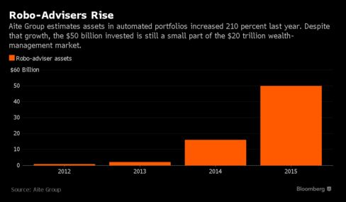 The Rich Are Already Using Robo-Advisers, and That Scares Banks