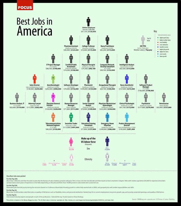 America top jobs: Coolest Job, Get A Job, Coolest 2012, Best Jobs, My Job, New Job, Tops Job, America Tops, 2012 Job