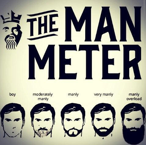 The Man Meter-interesting to note that I'm now landing between very manly and manly overload.