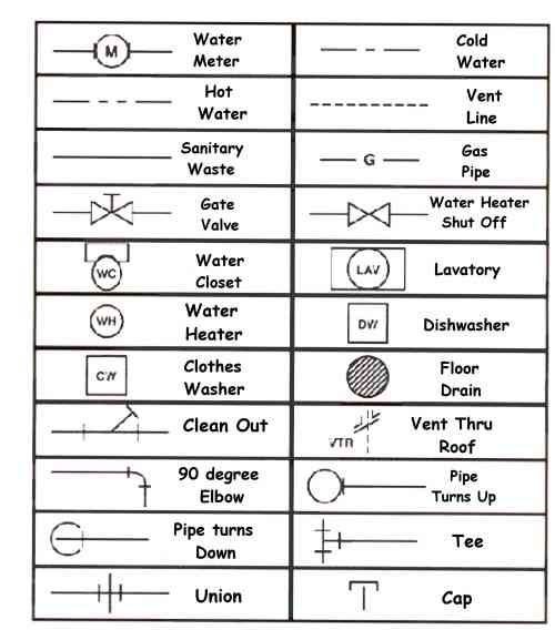 31 best built blueprint symbols images on pinterest architecture learning how to read plumbing symbols for house blueprints for teaching how to read floorpans malvernweather Images