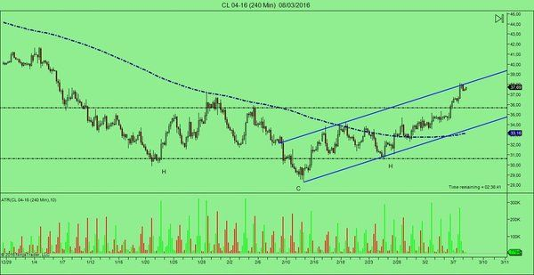 #OIL #WTi (4h) figure in roof #trading #StocksforexLive #invest #chart  http://www.stocksforex.com