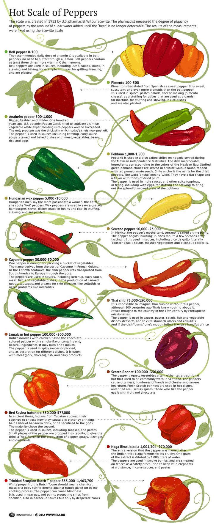 Hot Scale of Peppers