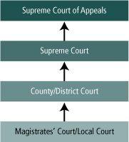 Hierarchy of Australian courts (criminal jurisdiction) - Information regarding the Australian legal system