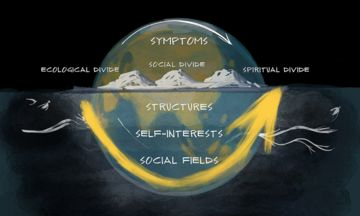 One Earth, Two Social Fields: address negativuty & absencing. via @MITxULab   #Conscious #Effective #Leadership