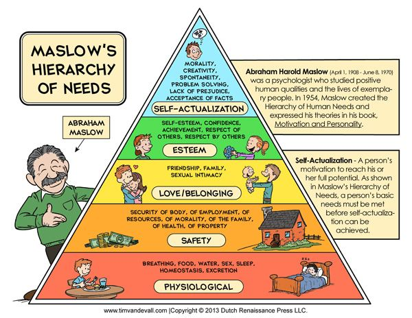 Printable Maslow's Hierarchy of Needs Chart / Maslow's Pyramid Diagram