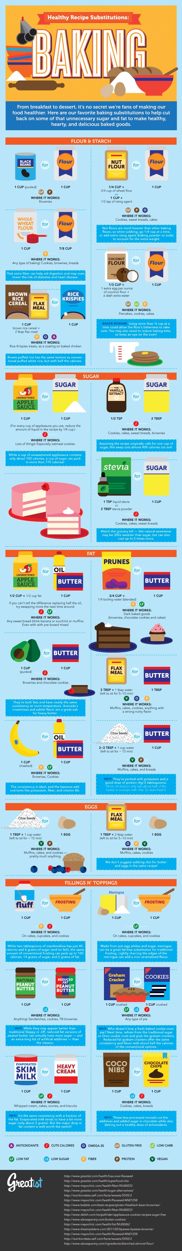 Healthy Baking Substitutes FREE Printable! Great source for eliminating sugars and bad fats.