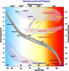 21 best hr diagram images on pinterest high school science earth hertzsprung russell diagram h r diagram and explanation ccuart Choice Image