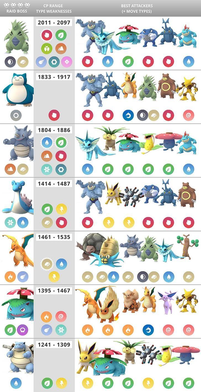 Pokémon Go Raid 4 Chart