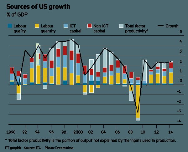 a study of the us economys growth indicators The five major economic goals are full employment, economic growth,  what are the five major economic goals a.