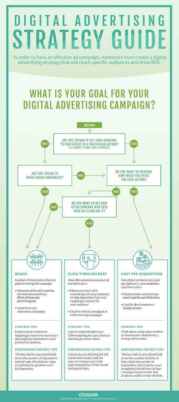 Flowchart: Use the Right Digital Advertising Strategies and Metrics for Your Campaigns