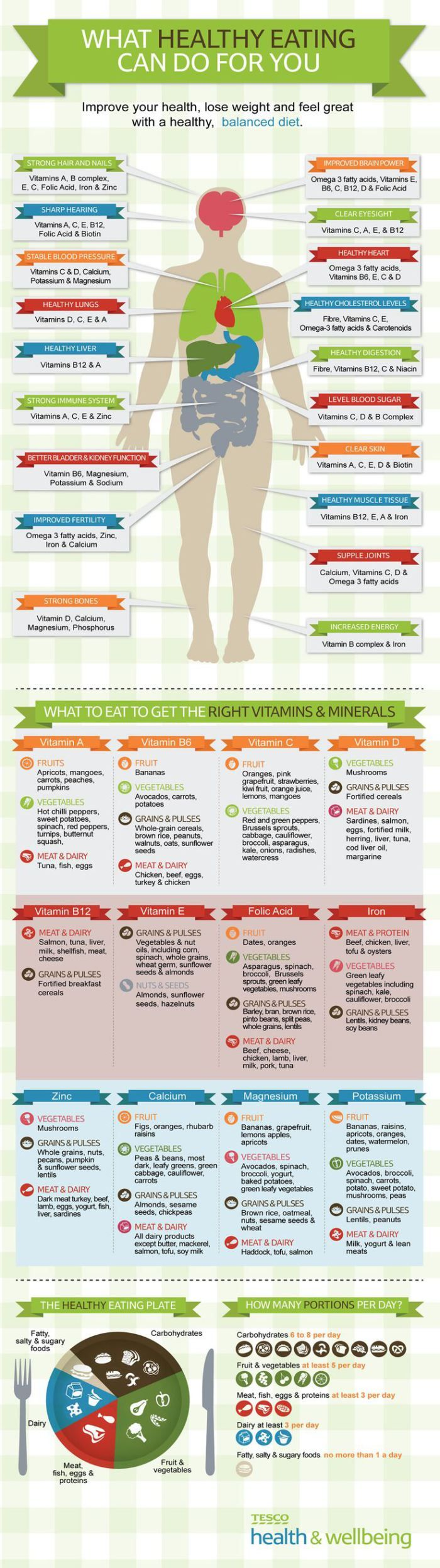 What Healthy Eating Can Do for You  [by Tesco Living -- via #tipsographic]. More…