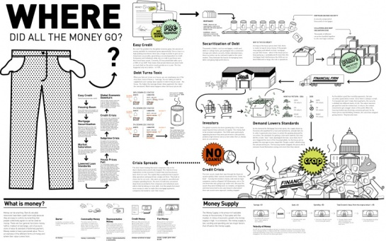 Visual Guide to the Financial Crisis: Finance Infographic, 600X600 Infographic, Crisis Infographic, General Infographic, Finance Crisis, Graphics Design, Finance Mess, Money Infographic, Infographic Overload