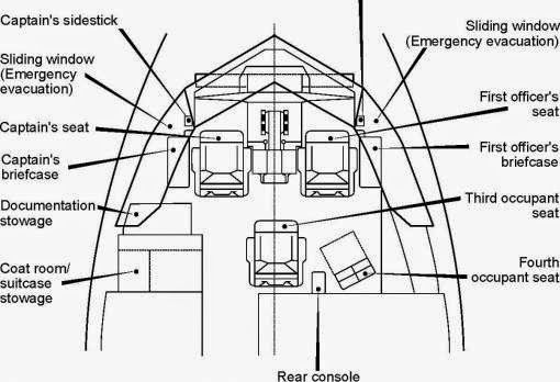 Sextant Blog: 50.) A380 Cockpit (Pilótafülke) and